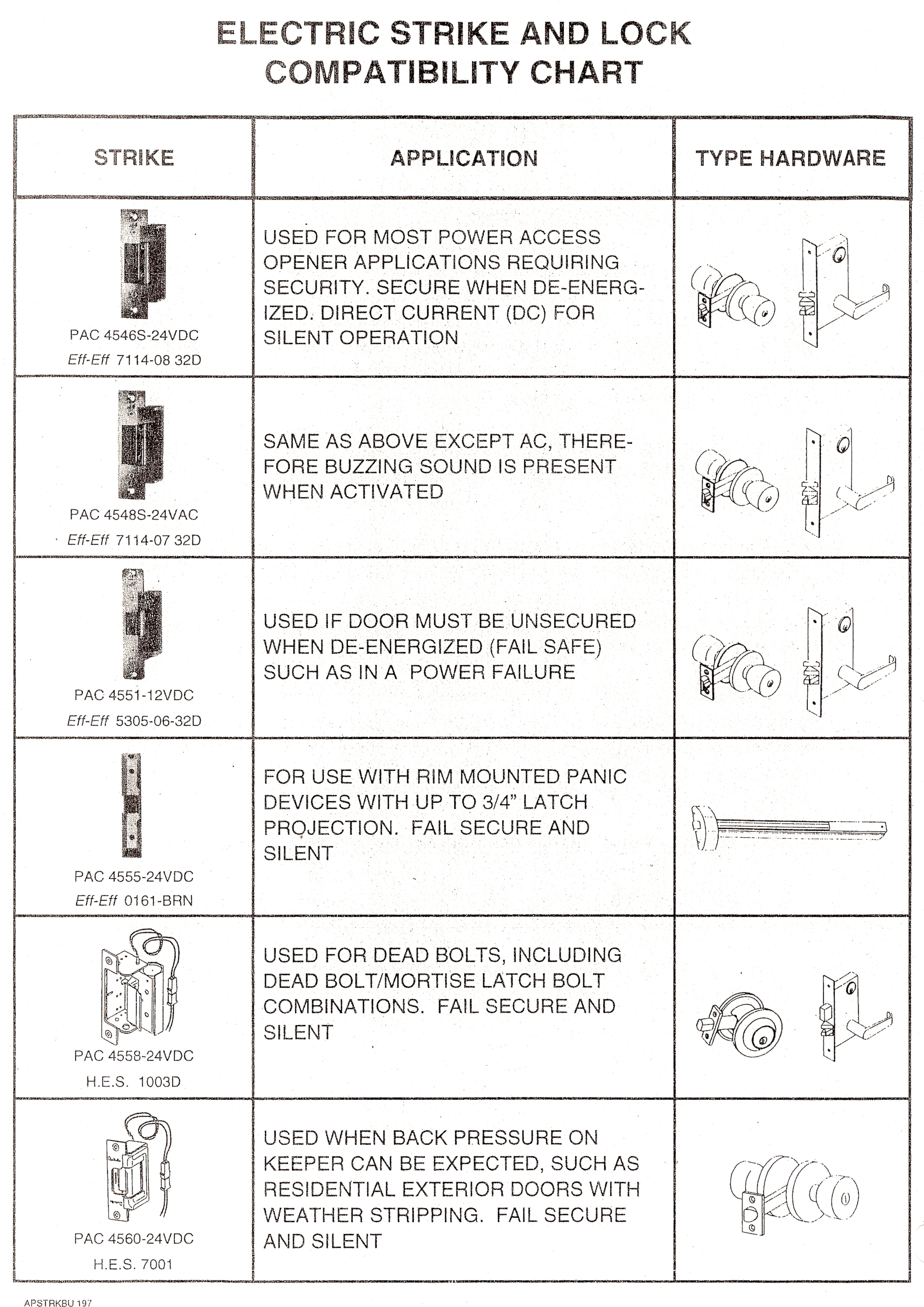 Electric strike choices for automatic door openers  sc 1 st  Barrier Free Access Systems & Electric Strikes for Door Automation \u0026 Handicap Access by Barrier ...
